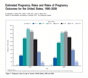 Teen-Pregnancy-Rates
